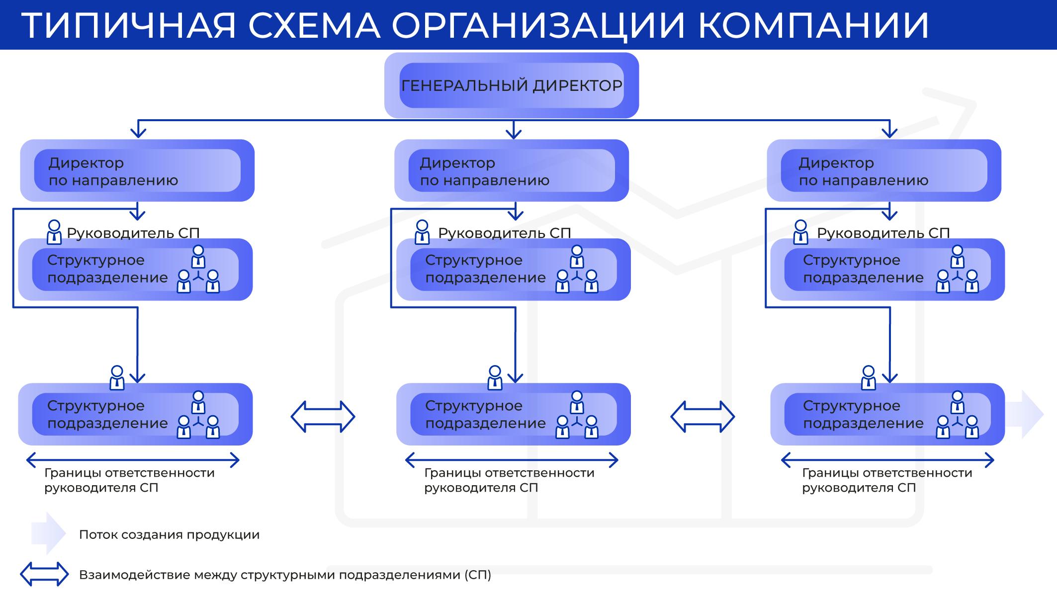 Типичная схема организации в компании