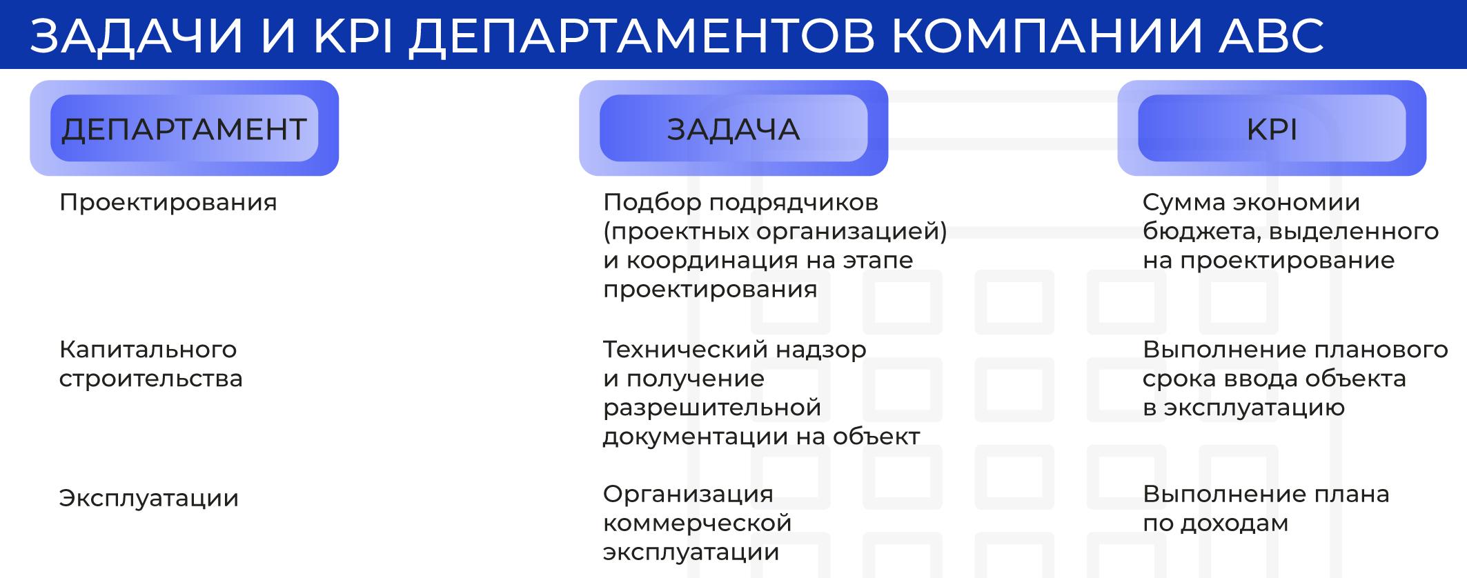 Задачи и KPI департаментов компании ABC