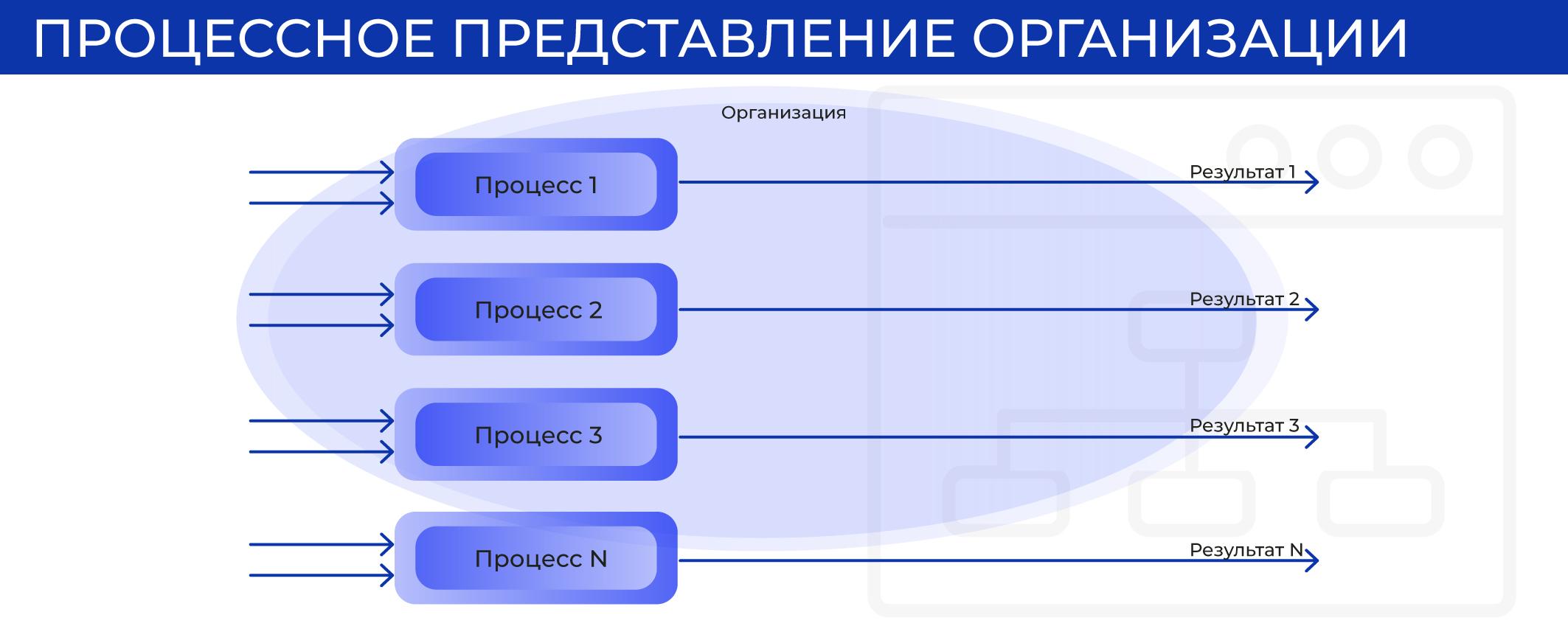 Процессное представление организации