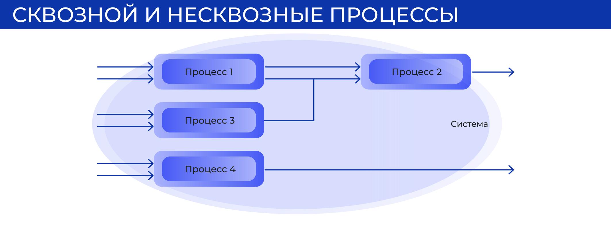 Сквозной и несквозной процессы.jpg